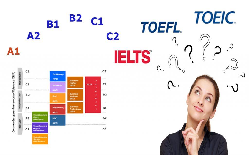 Yêu cầu tiếng Anh du học Úc khác nhau ở từng bậc học